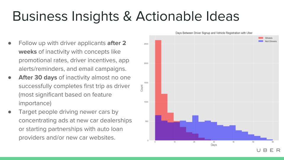 Solving the Uber Data Challenge